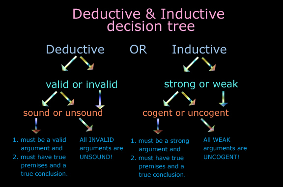 Deductive research wiki